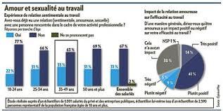 relation au bureau un français sur trois flirte ou plus au bureau