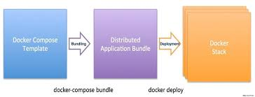 docker compose l stack docker 1 12 routing and container application distribution for