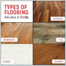 Types Of Flooring Materials Types Of Floor Covering Types Of Flooring Materials You Need To