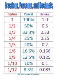 15 hands on activities for teaching decimals fractions and