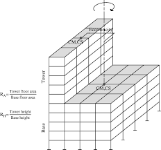 probabilistic seismic performance assessment of setback buildings