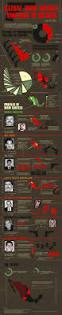 237 best forensics images on pinterest forensic psychology