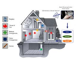 gsm intrusion alarm system for home and office