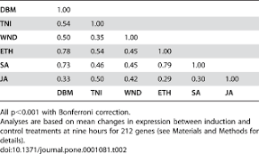 different transcript patterns in response to specialist and