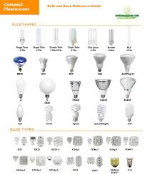 15 best types of lamps bulbs images on pinterest bulbs