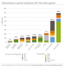 bioplastic research paper publications u2013 european bioplastics e v