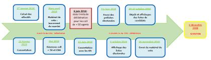 calcul repartition sieges elections professionnelles les élections professionnelles centre de gestion du finistère cdg29