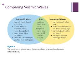 which seismic waves travel most rapidly images Earthquakes ppt download jpg