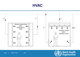 world health organization ppt download