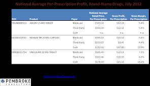 Walmart Pharmacy Medical Expense Report by Drug Channels Transparency Is Here Cms Exposes Pharmacy