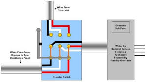 factors to consider while buying transfer switches