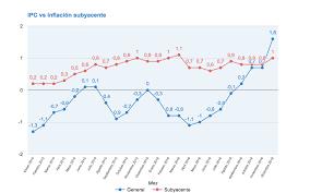 cuanto es el incremento del ipc ao 2016 evolución ipc e ipca diciembre cierra subiendo hasta el 1 6 rankia