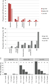 determinants of morbidity and mortality following emergency