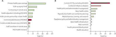 an assessment of interactions between global health initiatives