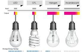 selling white low heat no uv led bulb e27 1300 lumen buy led