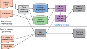 pattern analysis hadoop explore the advanced analytics platform part 7 the customer
