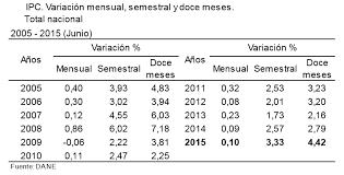 cuanto es el incremento del ipc ao 2016 ipc 2015 inflación de diciembre 0 62 inflacioninflacion
