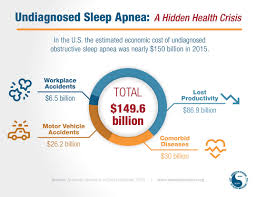 economic burden of undiagnosed sleep apnea in u s is nearly 150b