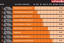 Car Interior Noise Comparison Wheels Tyre Test 2015 Nine Brands Compared Wheels