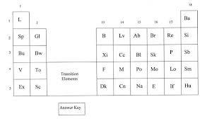 periodic table basics answer key talk periodic table archive 4 alien periodic table uniasarti