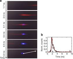 1 Light Second In Kilometers Single Photon Sensitive Light In Fight Imaging Nature Communications