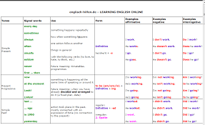 table of english tenses pdf verb tenses chart teacher s assistant to k 12