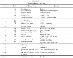 hazardous materials classification table hazmat endorsement