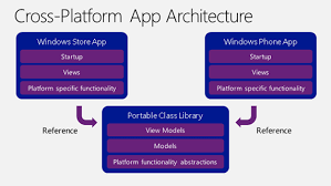 app class how to make portable class libraries work for you daniel