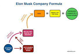 Behind Meaning The Deeper Meaning Behind Each Of Elon Musk U0027s Companies