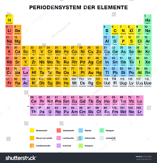 element 82 periodic table periodic table arranged in groups fresh periodic table elements