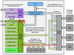 a deep dive into microsoft u0027s xbox one u0027s architecture semiaccurate