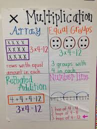 48 best making multiplication meaningful images on pinterest