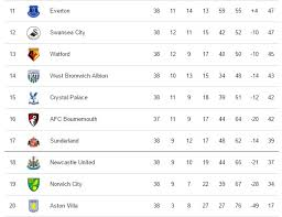 full premier league table view the full standing of the english premier league table as it