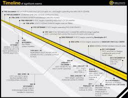 Occ Map Our 30 Years Of History Of Developing Innovative Solutions And