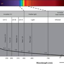 infrared and ultraviolet light spectral distribution of solar radiation and ultraviolet radiation