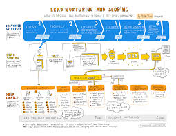 how to design lead nurturing lead scoring and drip email campaigns