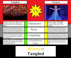 Tangled Meme - enterainment vs tangled vs frozen by firemaster92 on deviantart