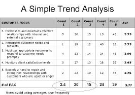 assessment templates 100 need assessment template needs assessment template