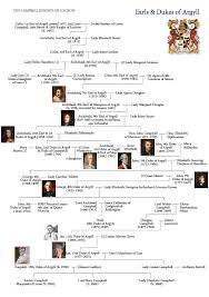 the cbell family tree