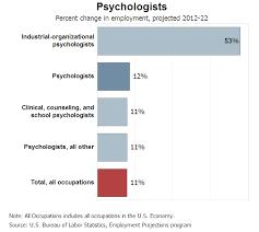 the bureau of labor statistics professional career as an industrial organizational psychologist