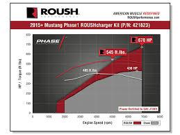 2000 ford mustang supercharger 2015 2017 ford mustang supercharger phase 1 670 hp calibrated