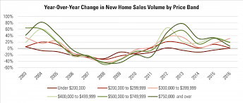 housing trends 2017 rclco advisory looking beyond the luxury market are homebuilders