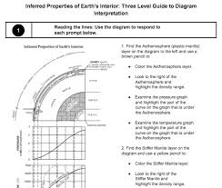 Earths Interior Diagram Inferred Properties Of Earth U0027s Interior Three Level Guide To