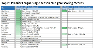 premier league goals table alternative premier league tables who wins after 25 years of goals