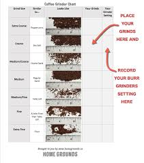 How To Make A Coffee Grinder The Last Coffee Grind Size Chart You U0027ll Ever Need Home Grounds