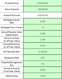 Rental Property Balance Sheet Template Rental Property Investment Analysis Calculator Excel Spreadsheet