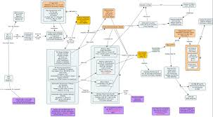 Concept Map Nursing Acute Mi2 What Are The Priorities Of Nursing Care For Ami