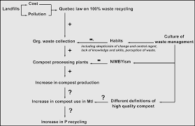 facilitators u0026 barriers to organic waste and phosphorus re use in