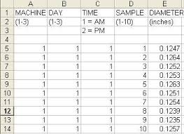 Capability Study Excel Template Spc Study Analyzing Different Machines