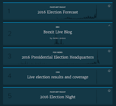 2016 Election Prediction Youtube by The Most Engaging Stories Of 2016 According To Chartbeat